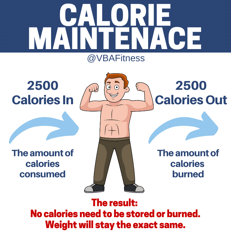 why can't I gain weight explaining calorie maintenance