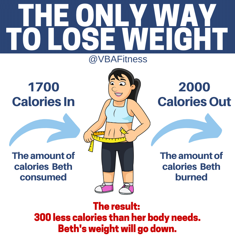 how to lose weight without calorie counting calorie deficit infograph