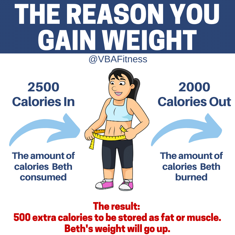 weight loss calorie surplus (1)
