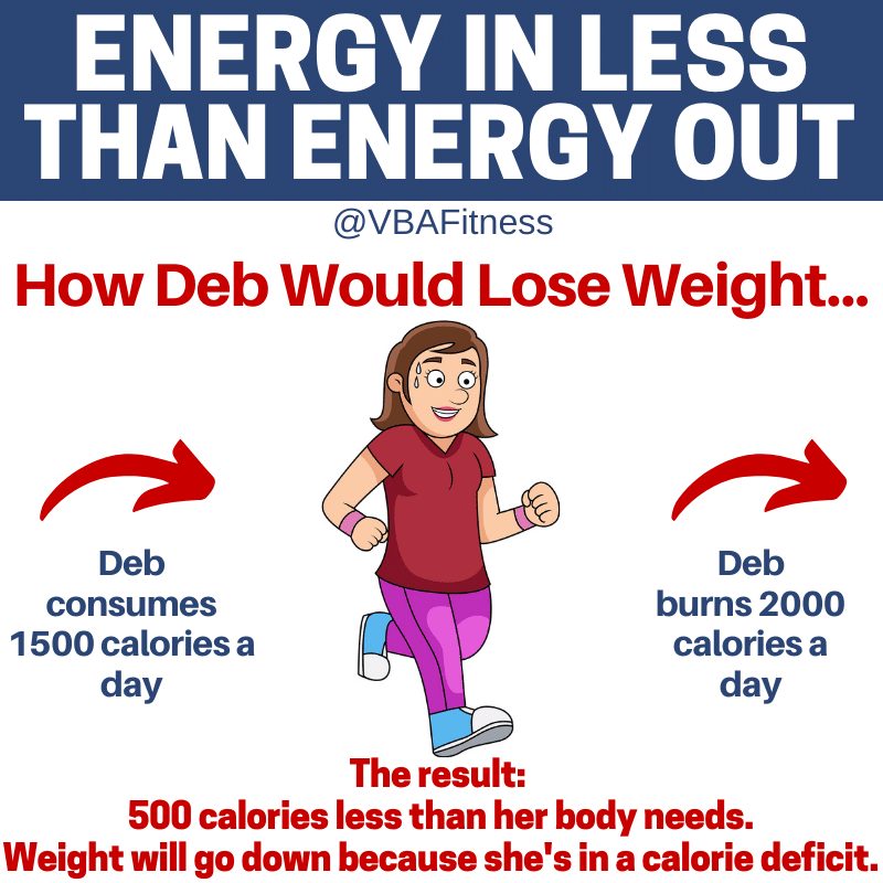 Calories in Calories out how to lose weight