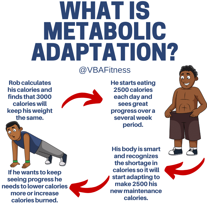 weight loss plateau caused from metabolic adaptation