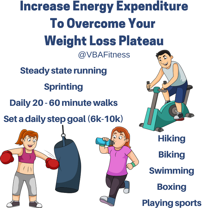 energy expenditure to overcome weight loss plateau