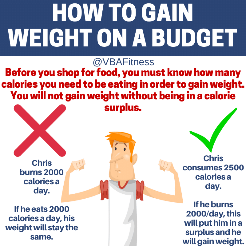 How to gain weight on a budget - Make sure to know how many calories you need