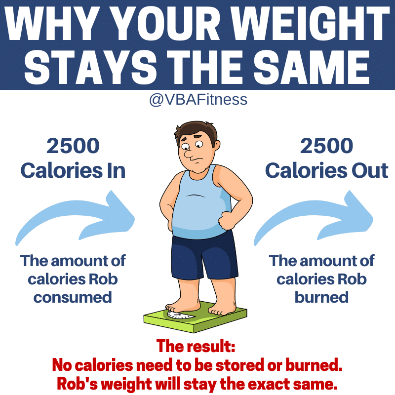 weight loss tips - why your weight stays the same