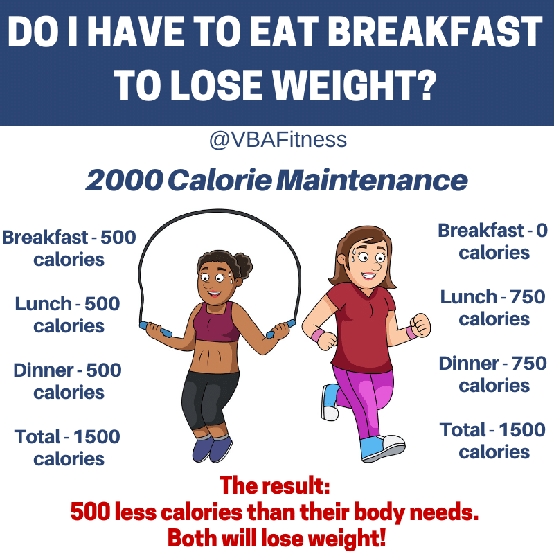 do I have to eat breakfast to lose weight?