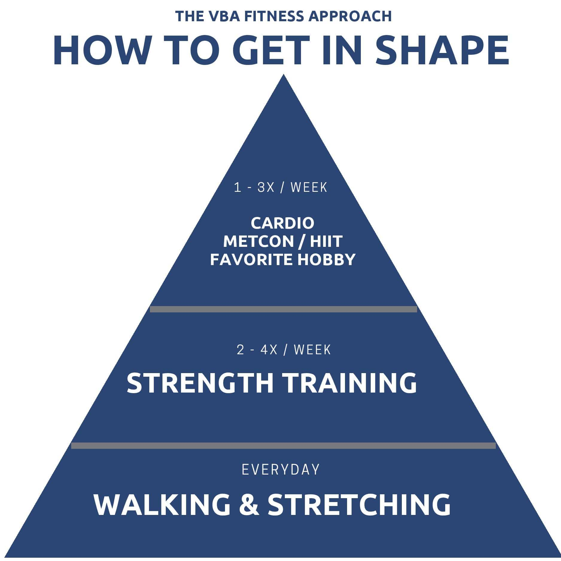 How to get in Shape