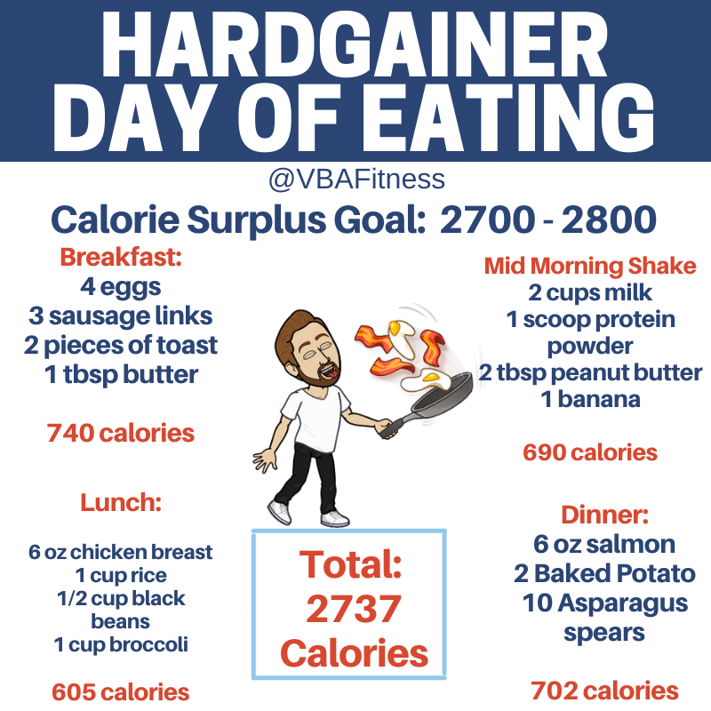 hardgainer meal plan - sample day of eating